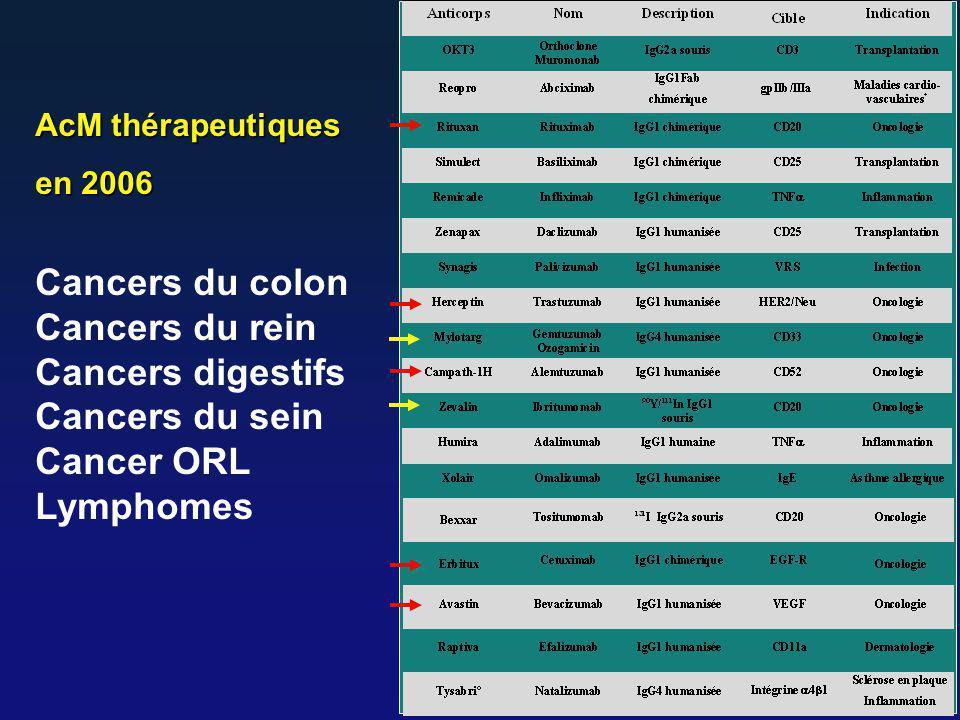 Cancers du colon Cancers du rein Cancers digestifs Cancers du sein