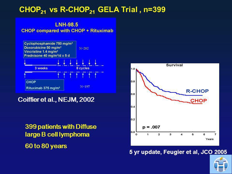 CHOP21 vs R-CHOP21 GELA Trial , n=399
