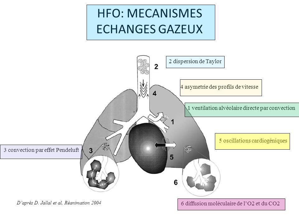 HFO: MECANISMES ECHANGES GAZEUX