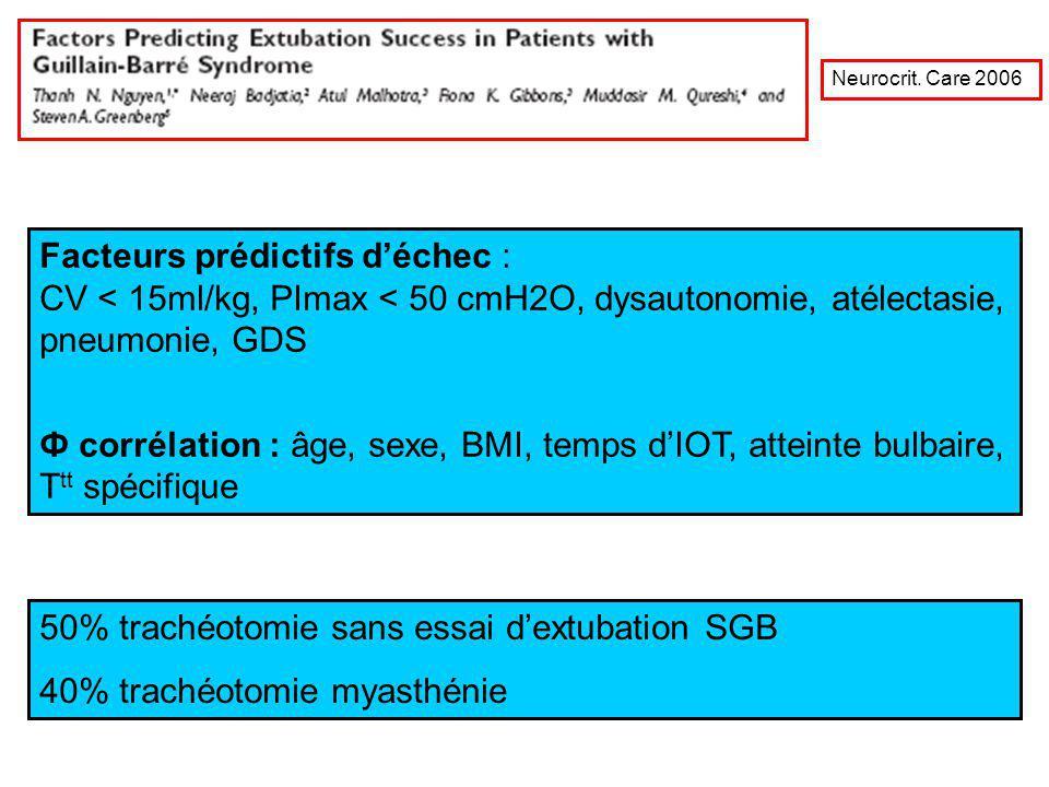 50% trachéotomie sans essai d'extubation SGB