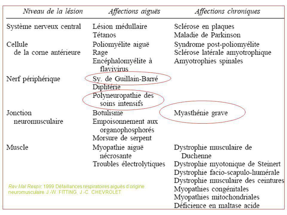 Rev Mal Respir, 1999 Défaillances respiratoires aiguës d'origine neuromusculaire.