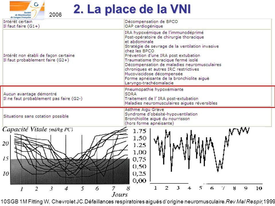 2. La place de la VNI 2006.