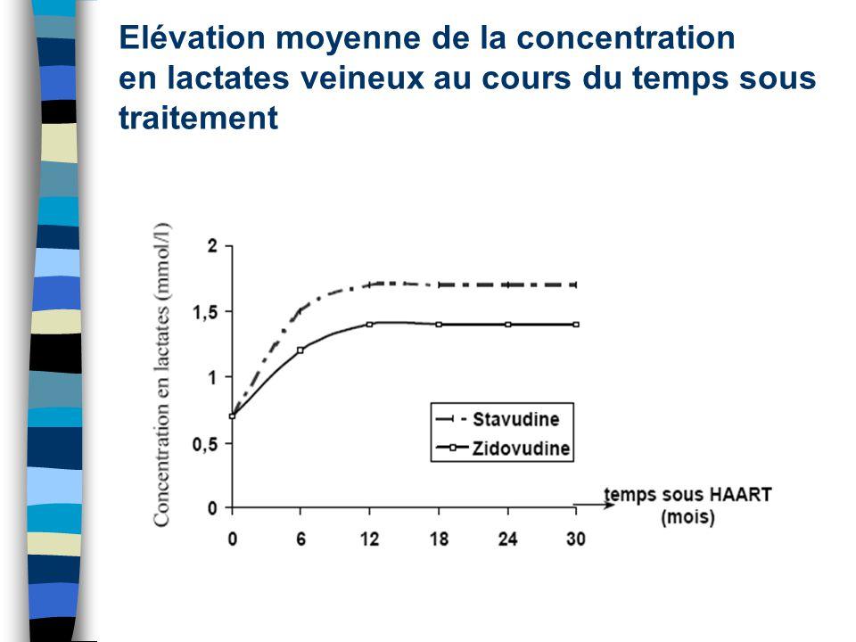 Elévation moyenne de la concentration en lactates veineux au cours du temps sous traitement