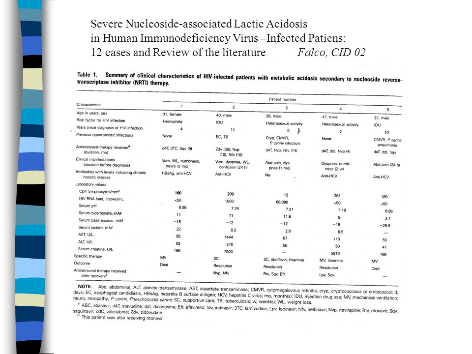 Severe Nucleoside-associated Lactic Acidosis