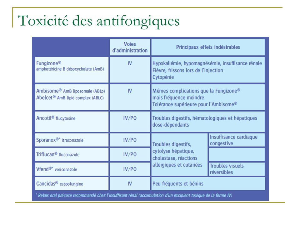 Toxicité des antifongiques