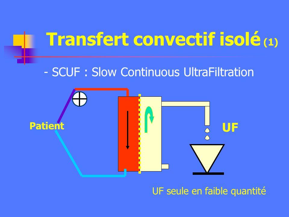 Transfert convectif isolé (1)