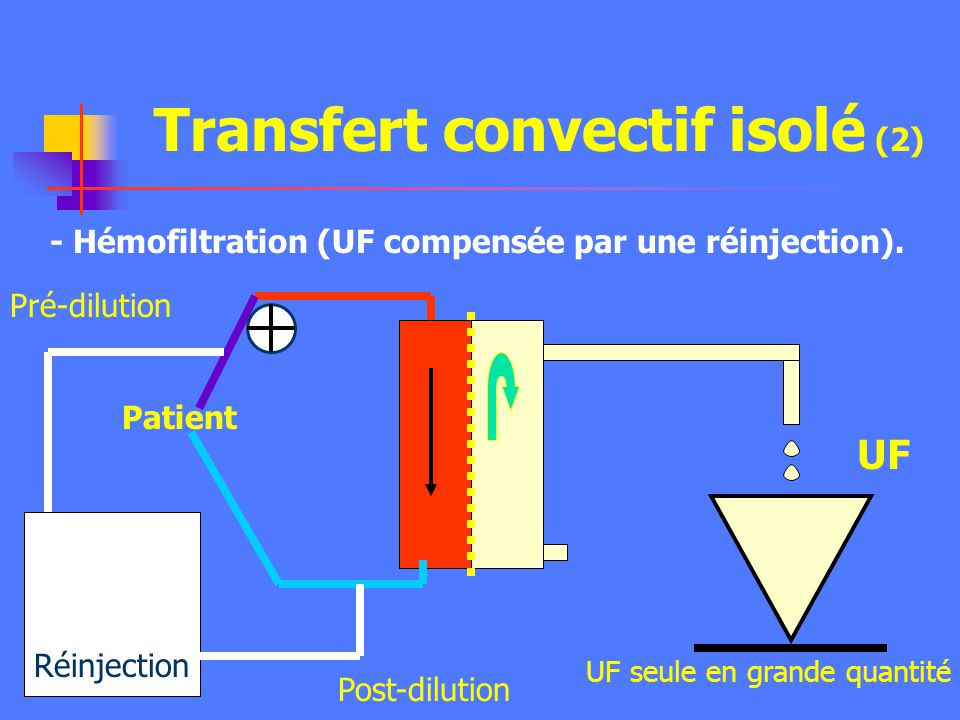 Transfert convectif isolé (2)