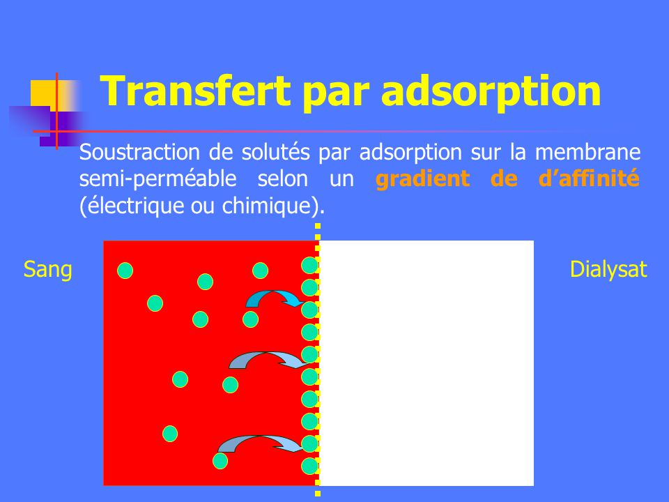 Transfert par adsorption