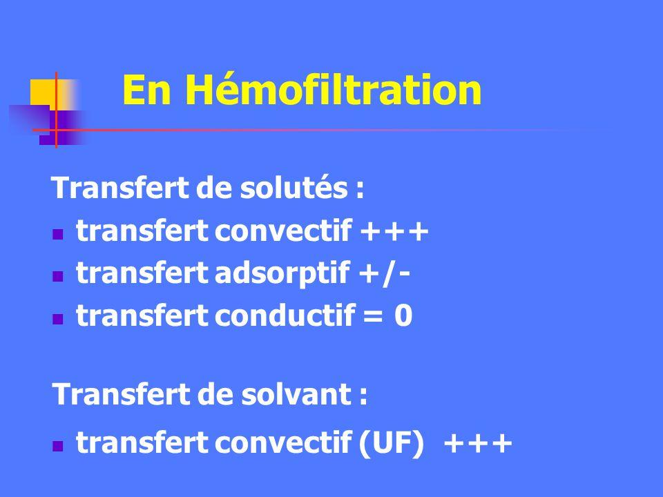En Hémofiltration Transfert de solutés : transfert convectif +++