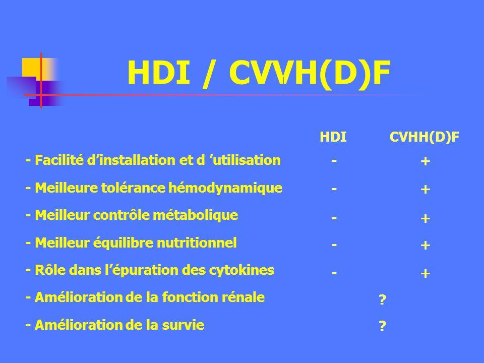 HDI / CVVH(D)F HDI CVHH(D)F