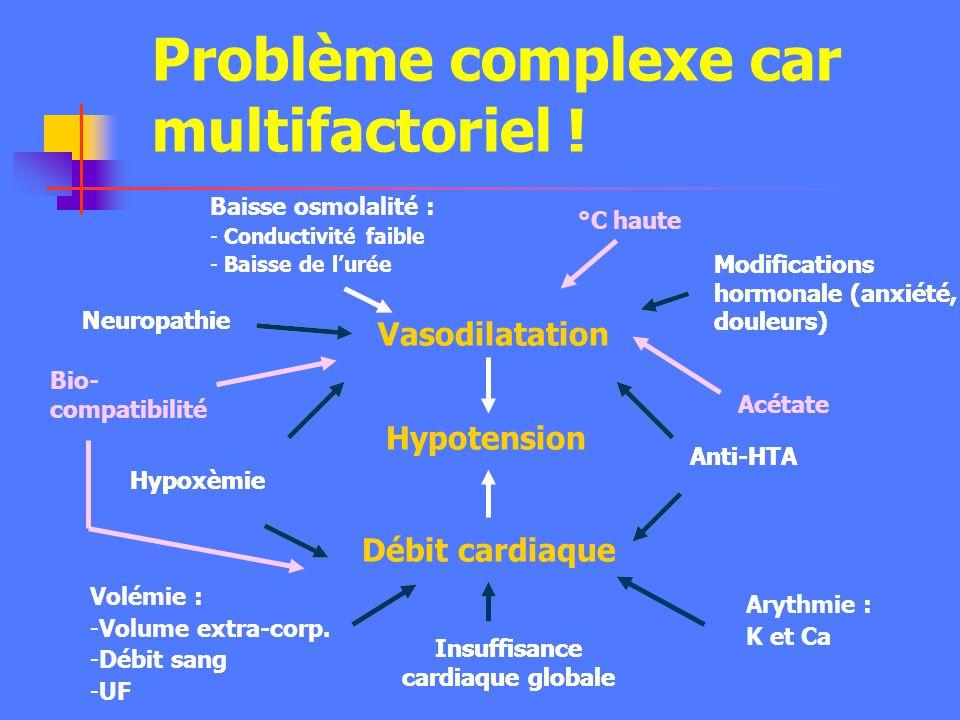Problème complexe car multifactoriel !