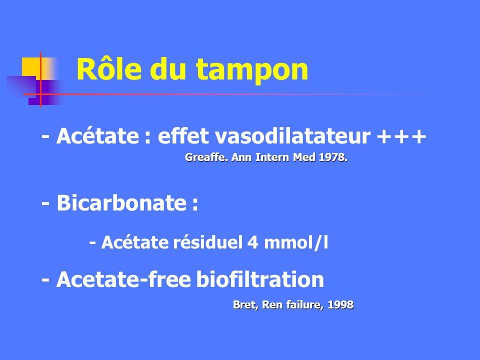 Rôle du tampon - Acétate : effet vasodilatateur +++ - Bicarbonate :