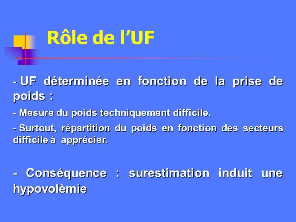 Rôle de l'UF - Conséquence : surestimation induit une hypovolèmie