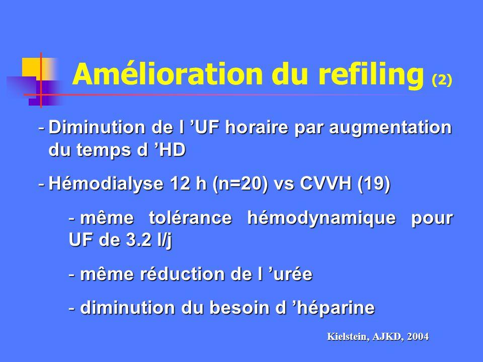 Amélioration du refiling (2)