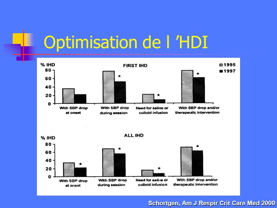 Optimisation de l 'HDI Schortgen, Am J Respir Crit Care Med 2000
