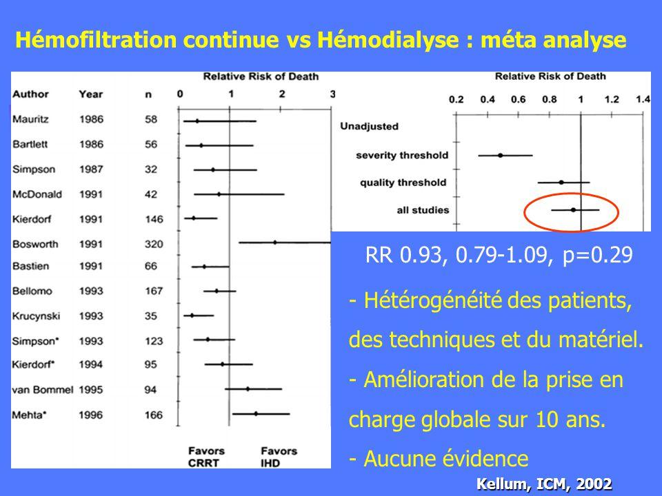 Hémofiltration continue vs Hémodialyse : méta analyse