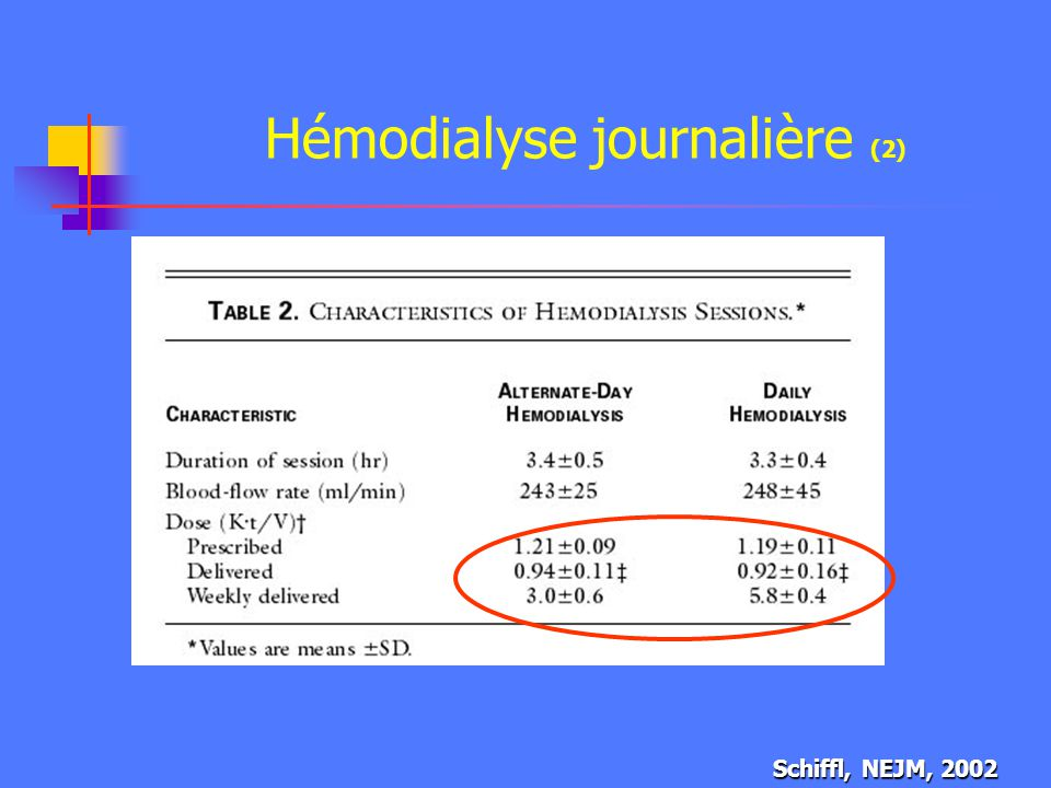 Hémodialyse journalière (2)