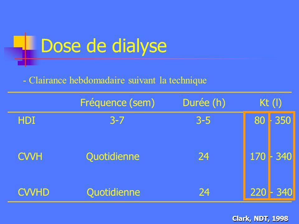 Dose de dialyse - Clairance hebdomadaire suivant la technique