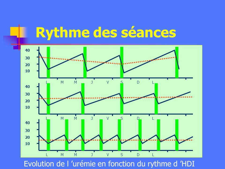 Rythme des séances Evolution de l 'urémie en fonction du rythme d 'HDI