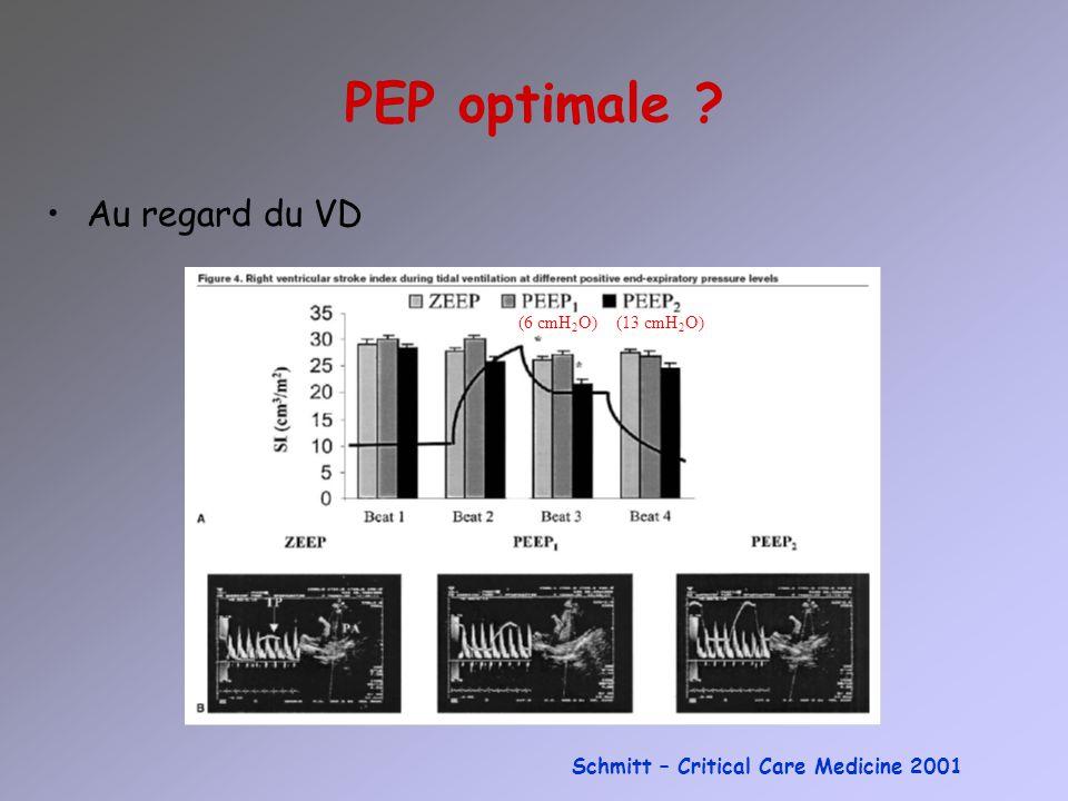 PEP optimale Au regard du VD Schmitt – Critical Care Medicine 2001