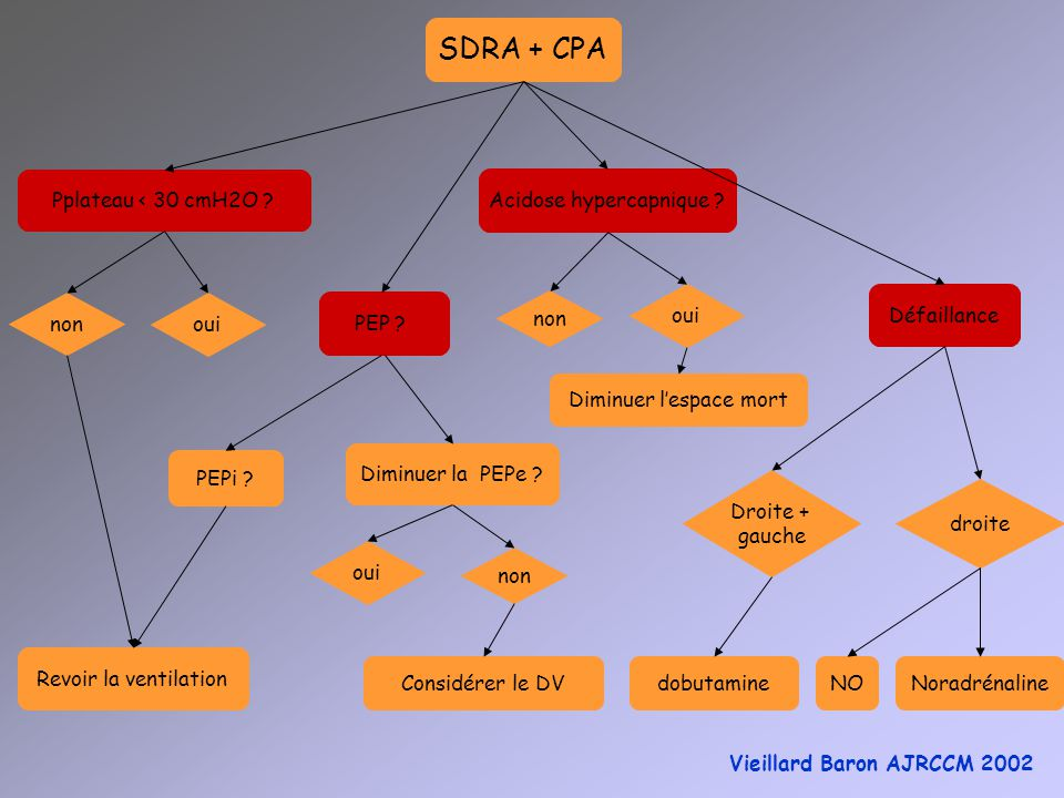SDRA + CPA Pplateau < 30 cmH2O Acidose hypercapnique oui