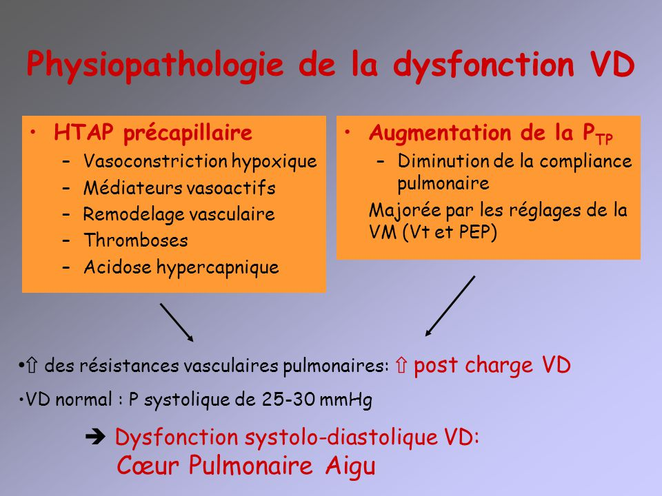 Physiopathologie de la dysfonction VD