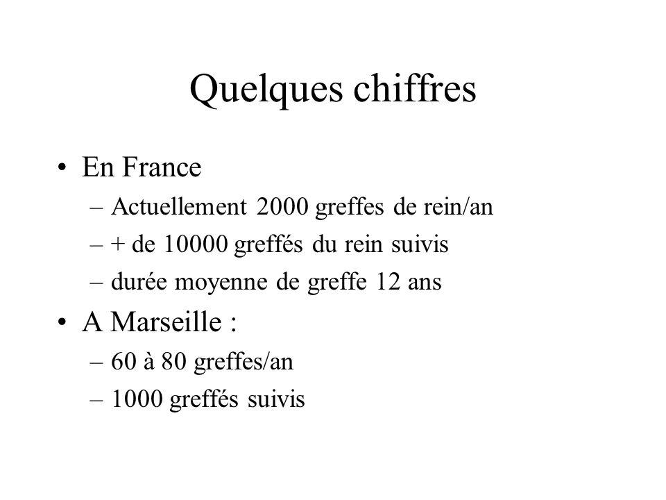 Quelques chiffres En France A Marseille :