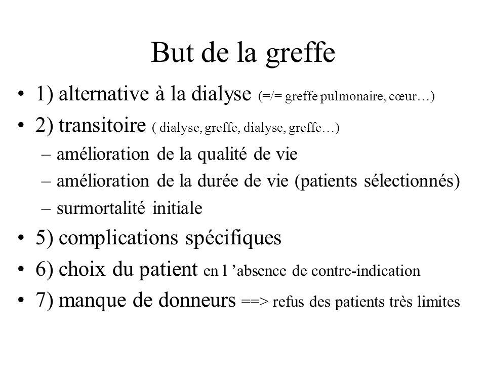 But de la greffe 1) alternative à la dialyse (=/= greffe pulmonaire, cœur…) 2) transitoire ( dialyse, greffe, dialyse, greffe…)