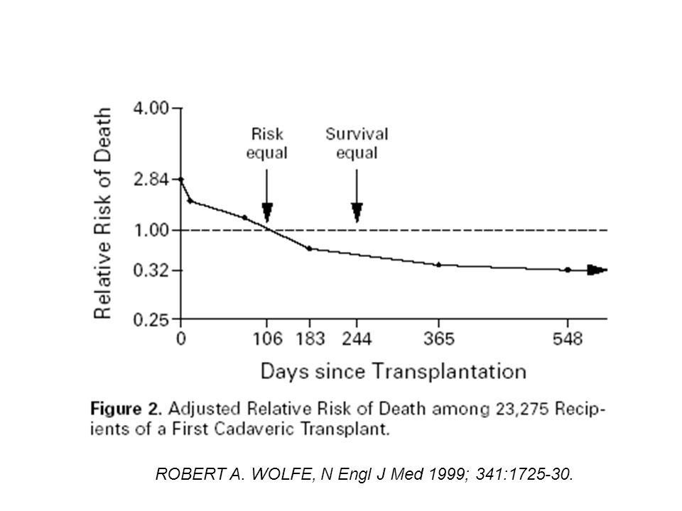 ROBERT A. WOLFE, N Engl J Med 1999; 341:1725-30.