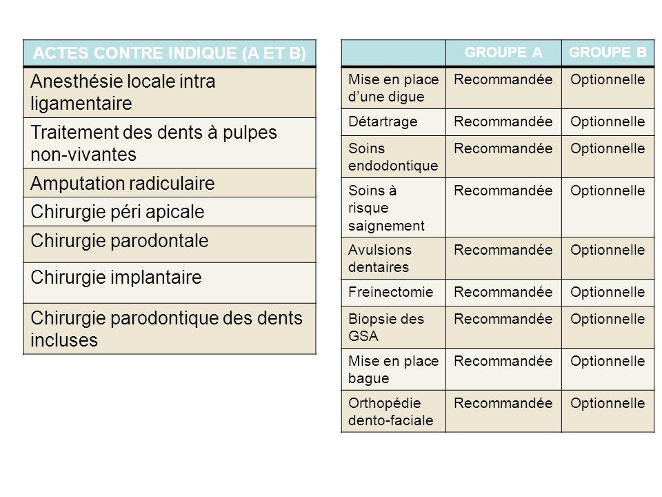 ACTES CONTRE INDIQUE (A ET B)