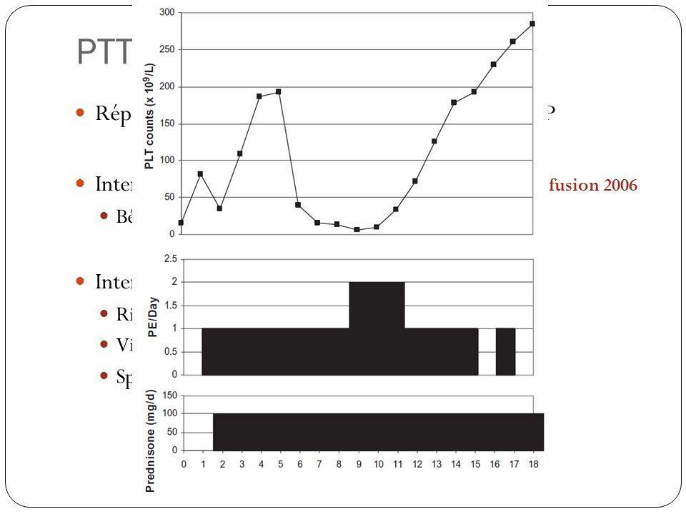 PTT / SHU réfractaires Réponse lente ou pas de réponse après 7 jours d'EP. Intensification des EP : 2 échanges/J ; Nguyen, transfusion 2006.