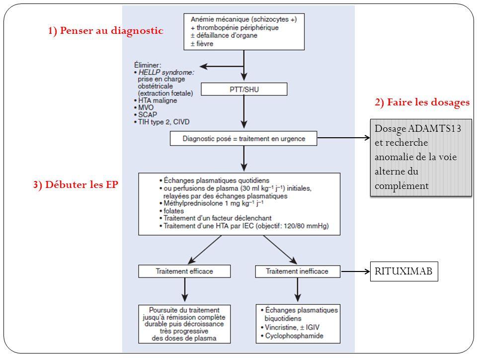 1) Penser au diagnostic 2) Faire les dosages. Dosage ADAMTS13 et recherche anomalie de la voie alterne du complément.