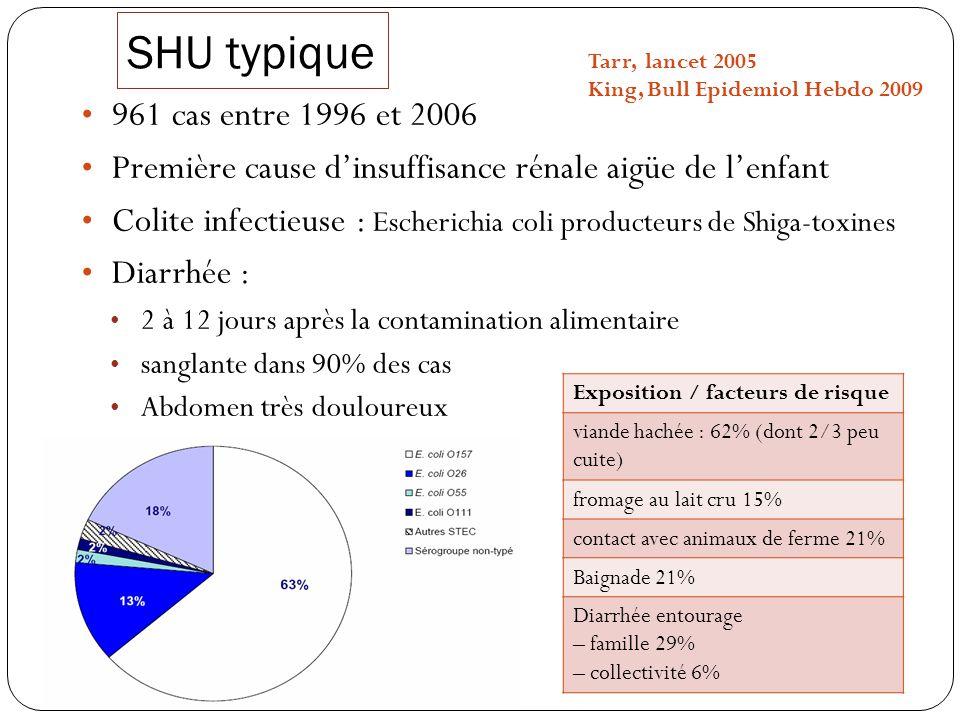 SHU typique 961 cas entre 1996 et 2006