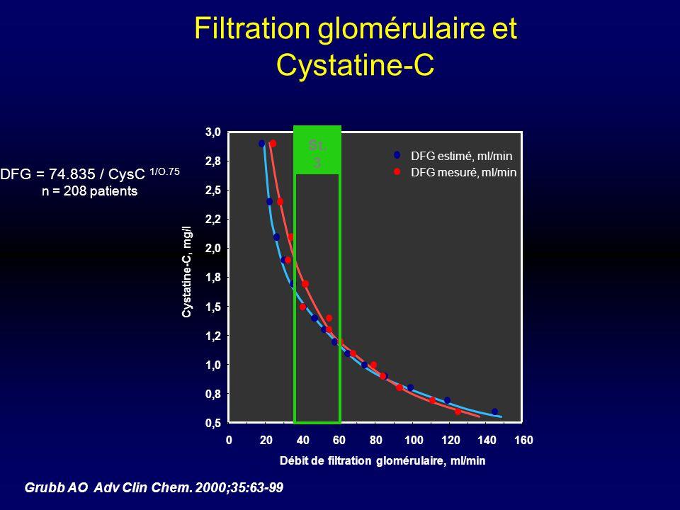 Filtration glomérulaire et Cystatine-C