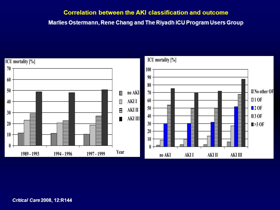 Correlation between the AKI classification and outcome
