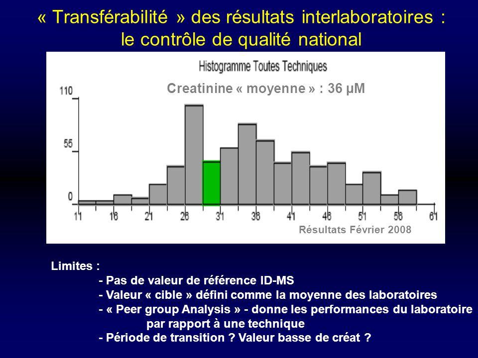 « Transférabilité » des résultats interlaboratoires : le contrôle de qualité national