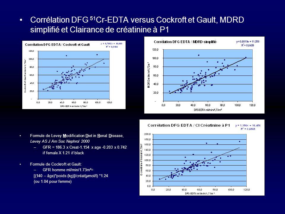 Corrélation DFG 51Cr-EDTA versus Cockroft et Gault, MDRD simplifié et Clairance de créatinine à P1