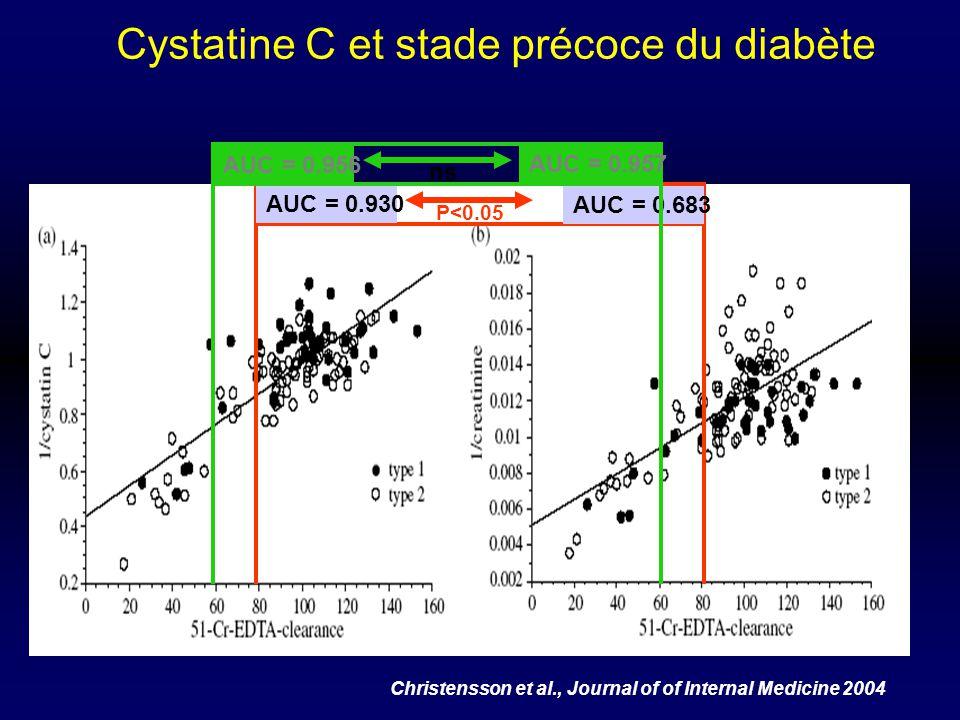 Cystatine C et stade précoce du diabète