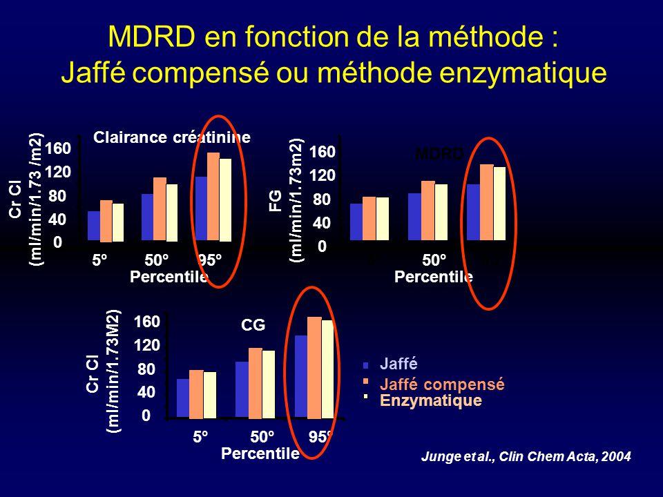 Junge et al., Clin Chem Acta, 2004