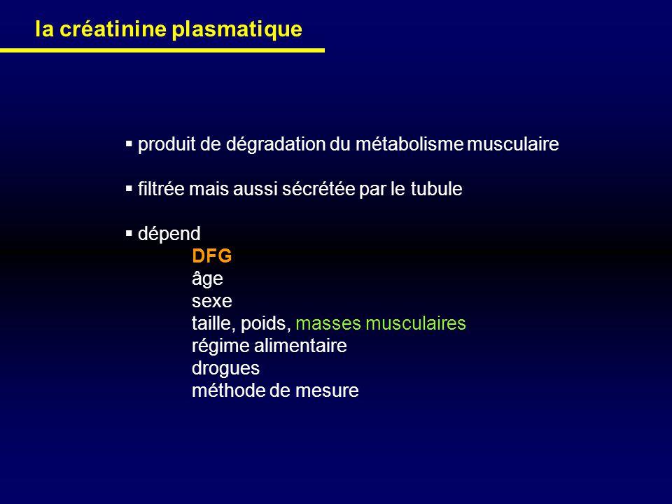 la créatinine plasmatique
