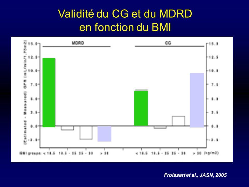Validité du CG et du MDRD en fonction du BMI