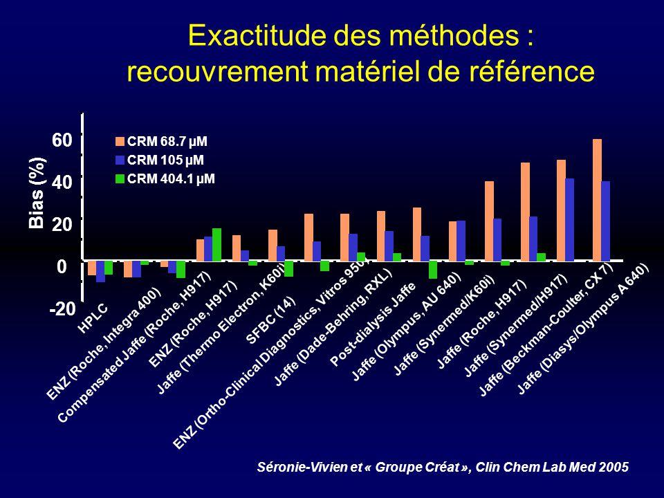 Exactitude des méthodes : recouvrement matériel de référence