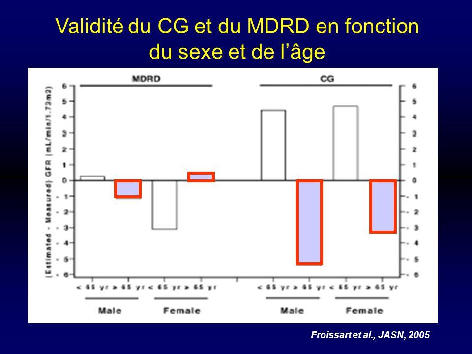 Validité du CG et du MDRD en fonction du sexe et de l'âge