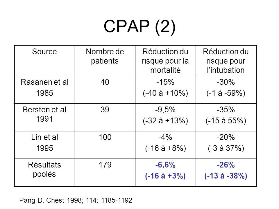 CPAP (2) Source Nombre de patients