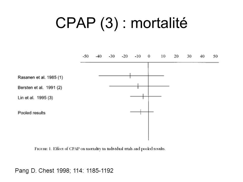 CPAP (3) : mortalité Pang D. Chest 1998; 114: 1185-1192