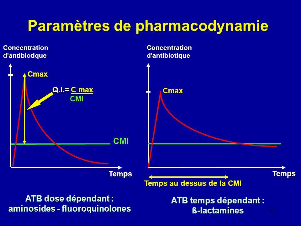Paramètres de pharmacodynamie