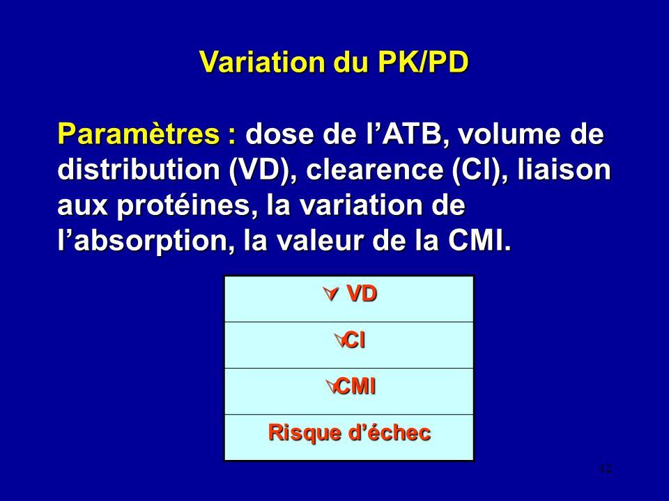 Variation du PK/PD