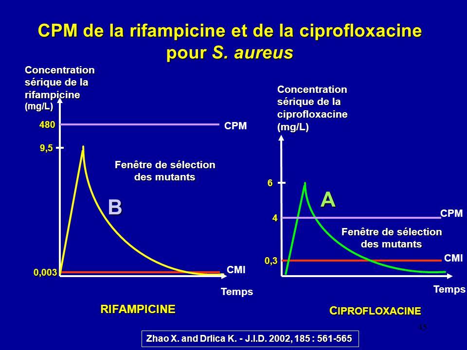 CPM de la rifampicine et de la ciprofloxacine pour S. aureus