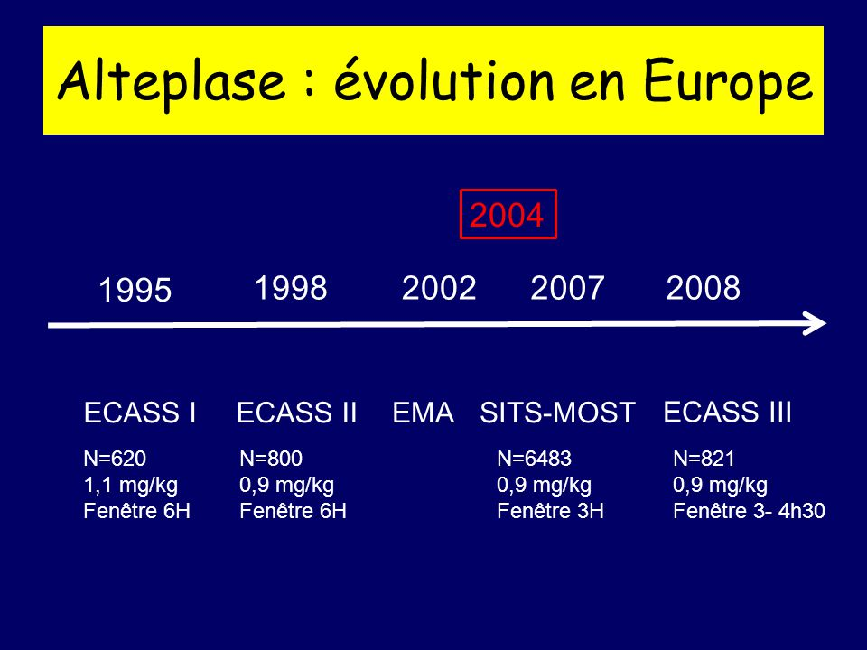 Alteplase : évolution en Europe