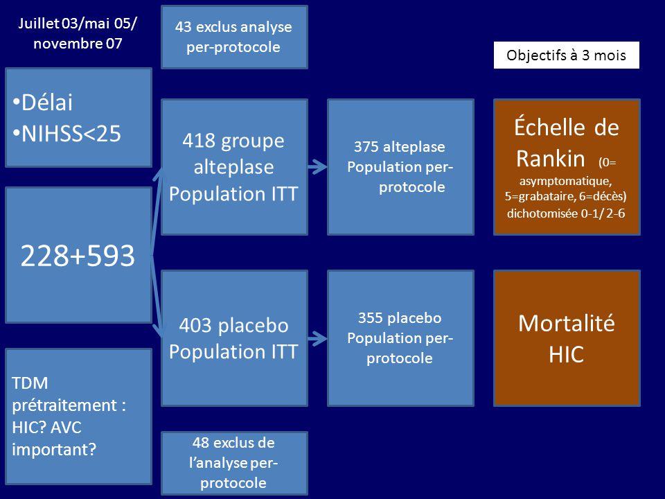 43 exclus analyse per-protocole